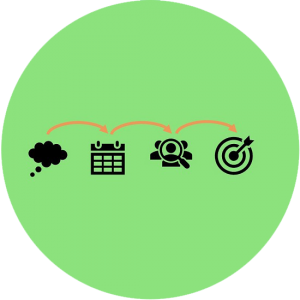 WIP-valmennus-projektinhallinta